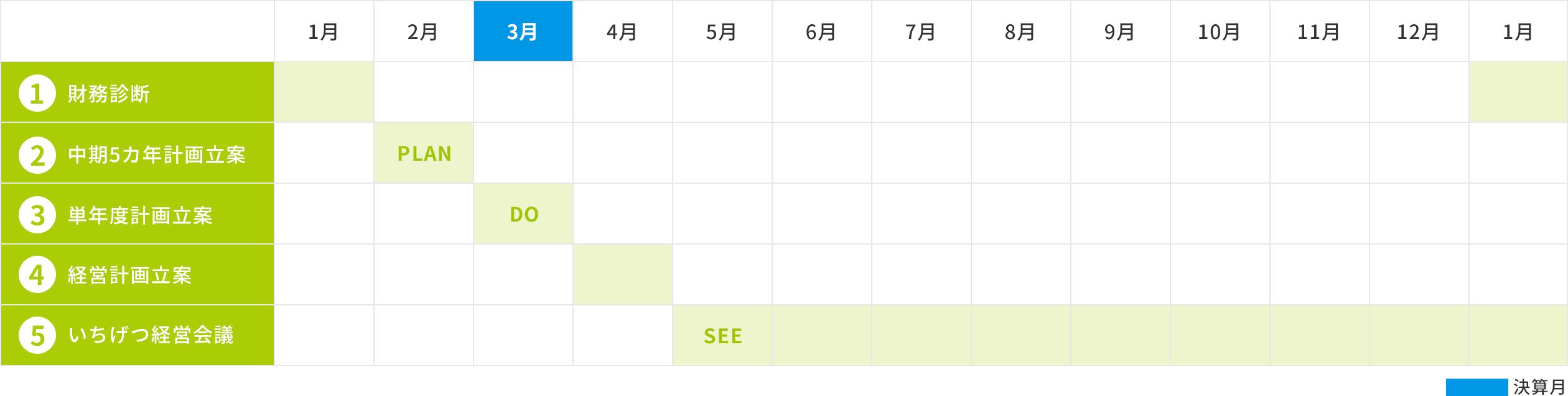 スケジュールイメージ 〜3月決算の場合〜