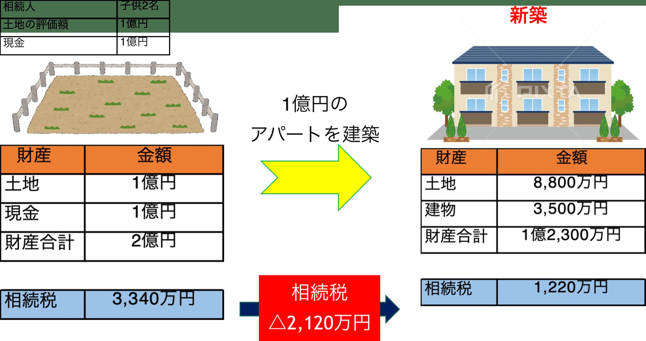 アパート建設